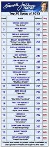 top 20 jazz charts